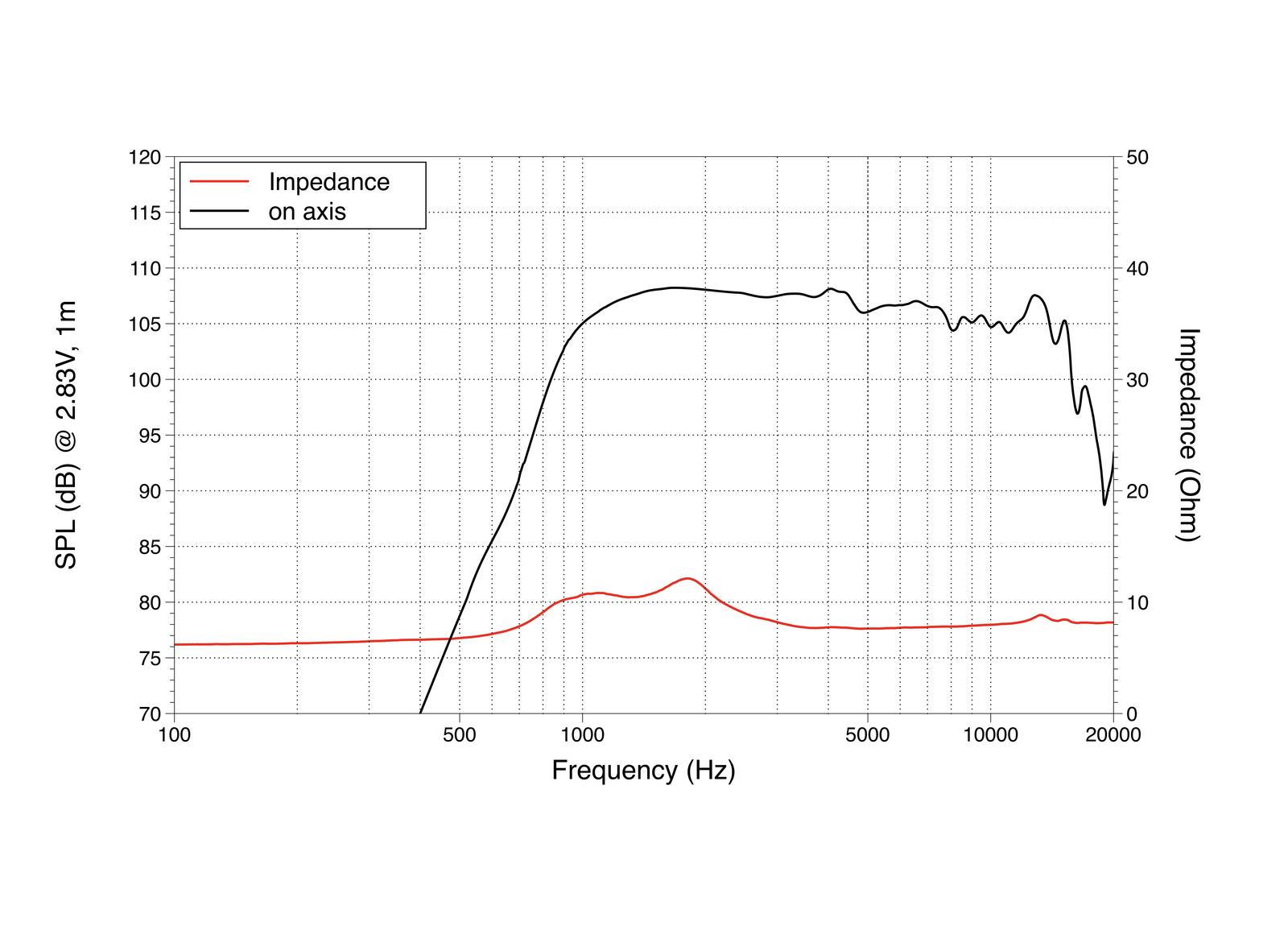 LAVOCE DF10.17M 1 Kompressionstreiber, Ferrit