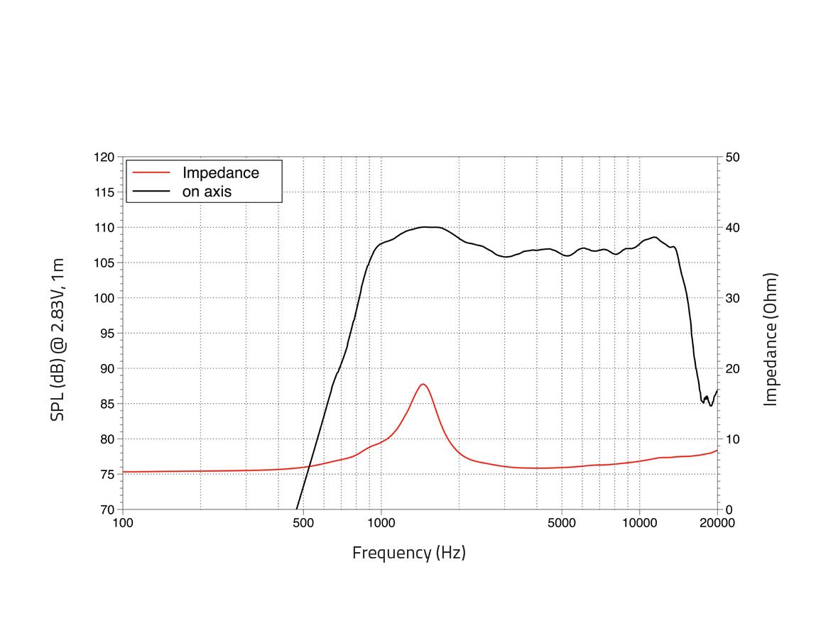 LAVOCE DF10.101L 1 Kompressionstreiber, Ferrit