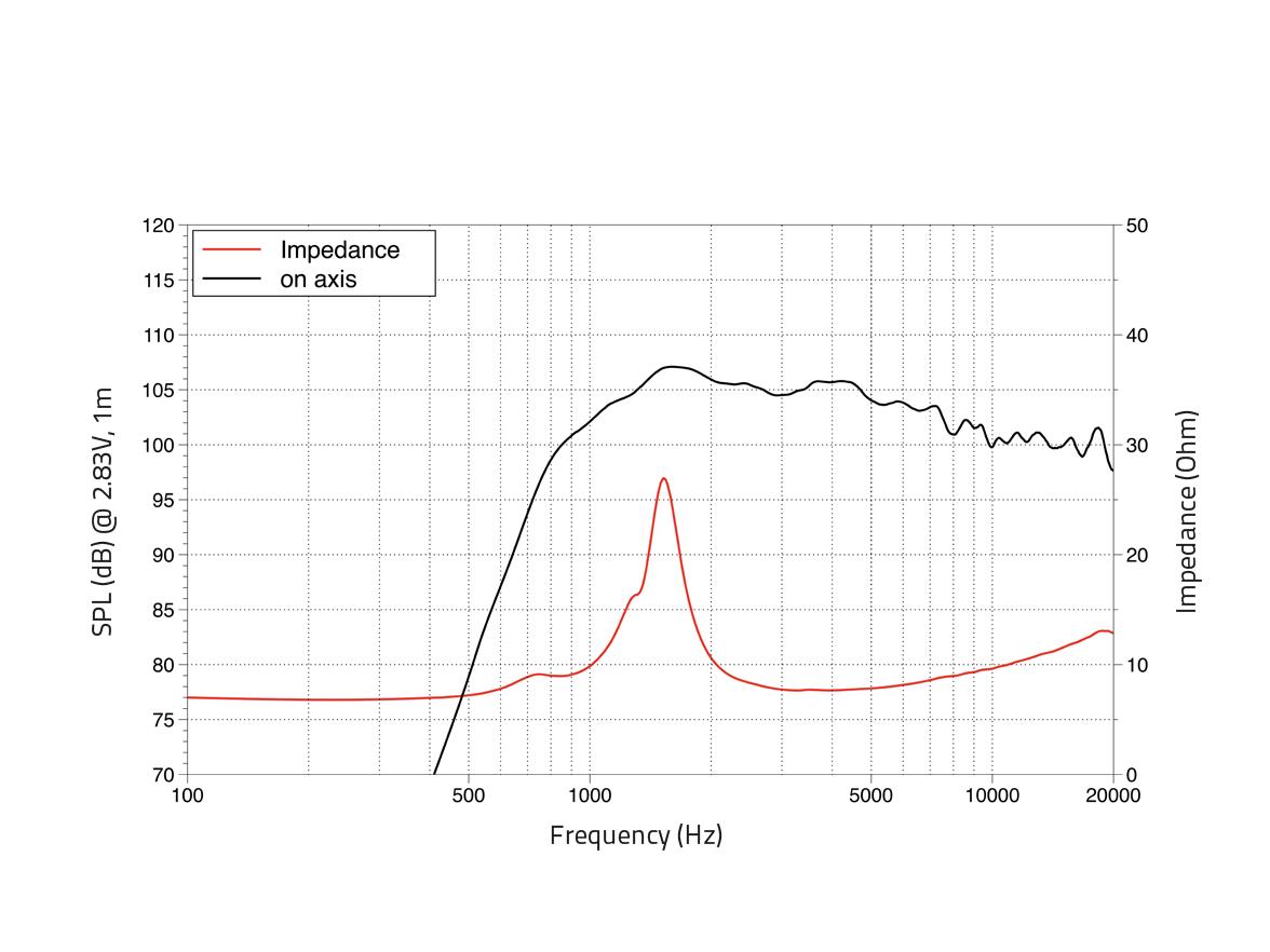 LAVOCE DF10.142LK 1 Kompressionstreiber, Ferrit