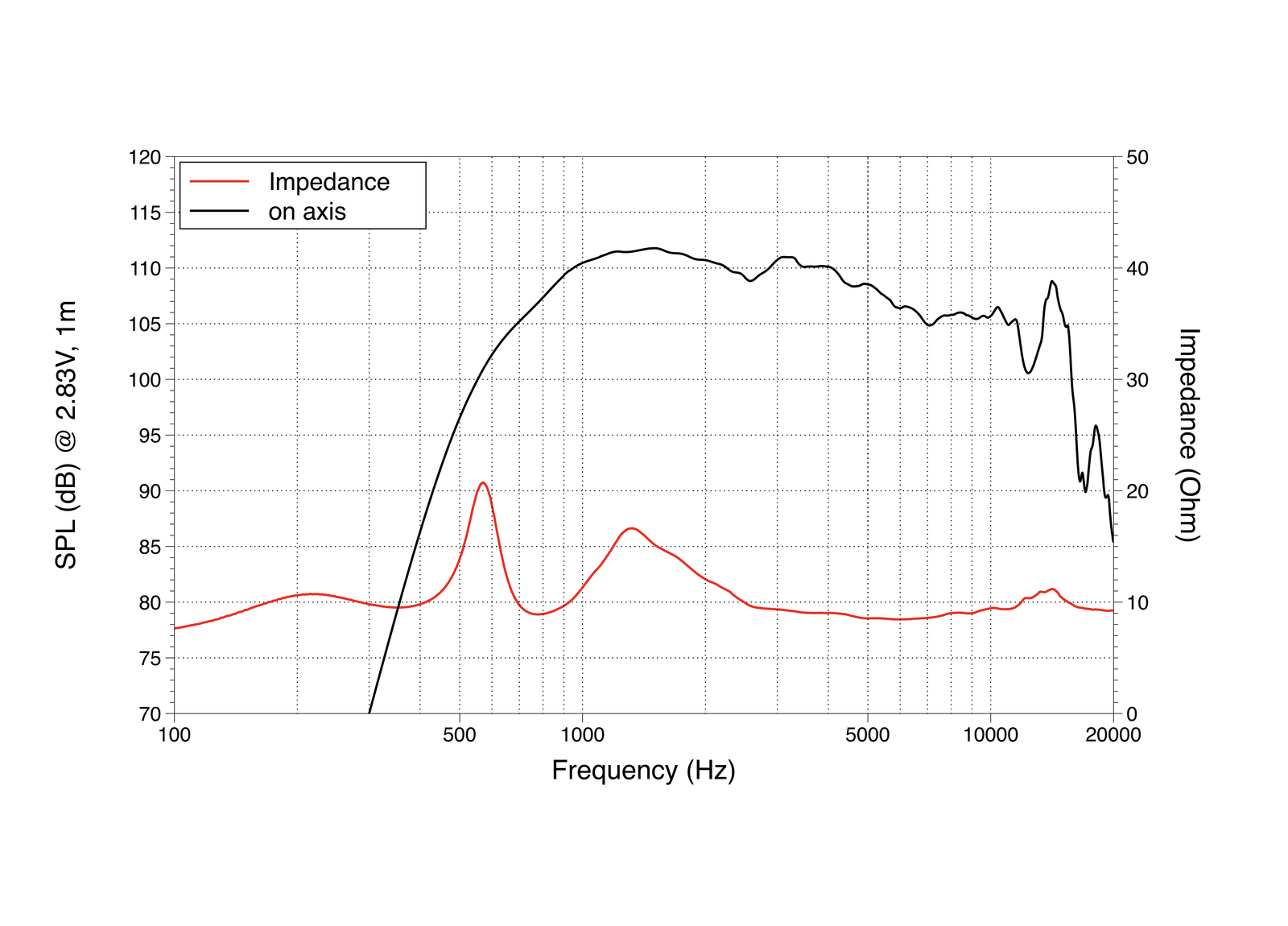 LAVOCE DN14.30T 1,4 Kompressionstreiber, Neodym