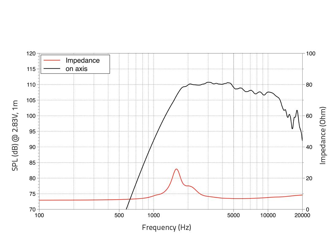 LAVOCE DN07.10LM 0,7 Kompressionstreiber, Neodym